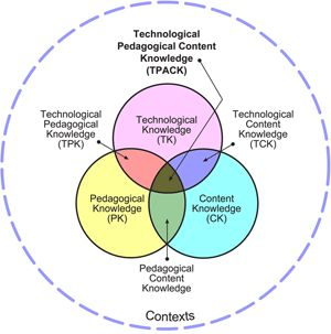 edotopia - Technology Integration Guide - including  Why Integrate Technology?, What is Tech Integration, How to Integrate Technology?, Workshop Activities, and Resources for Tech Integration