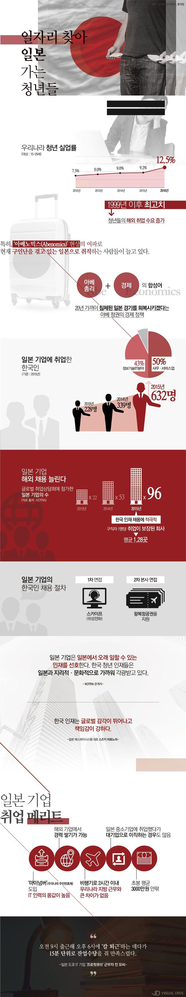 """""""여행 NO, 일하러 갑니다""""…일본으로 떠나는 청년들 [인포그래픽] #japan / #Infographic ⓒ 비주얼다이브 무단 복사·전재·재배포 금지"""