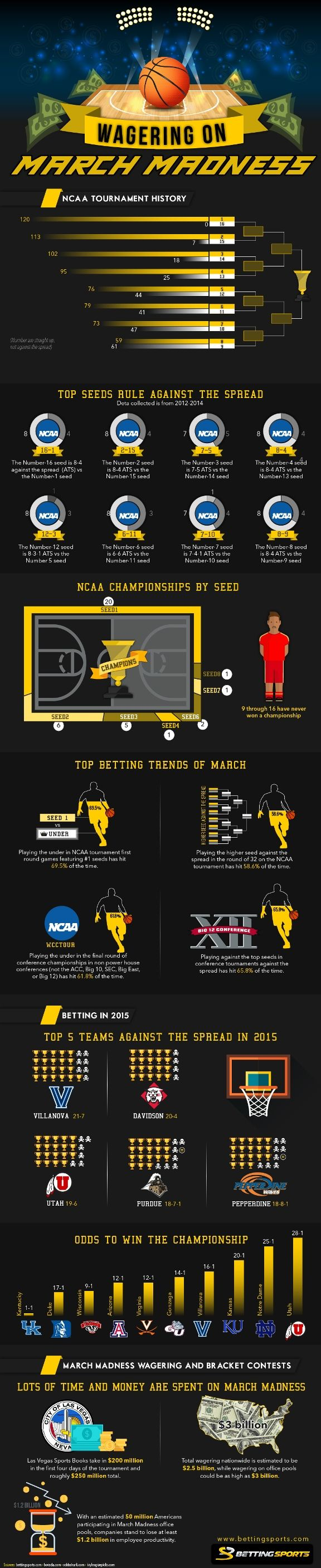 Tips for Wagering on March Madness - Do you fancy an infographic? There are a lot of them online, but if you want your own please visit http://www.linfografico.com/prezzi/ Online girano molte infografiche, se ne vuoi realizzare una tutta tua visita http://www.linfografico.com/prezzi/