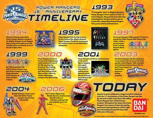 Power Rangers 15th Anniversary Timeline
