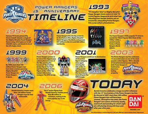 Power Rangers 15th Anniversary Timeline