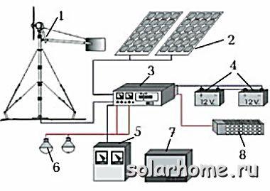 """Ветросолнечная электростанция ВСЭ-1000/400-3k [4160.00 p.] - """"Ваш Солнечный Дом"""" - солнечные панели, ветряки, аккумуляторы, тепловые насосы, инверторы, преобразователи, бесперебойное питание"""