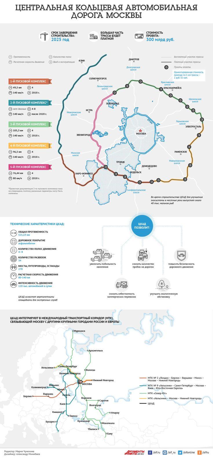 Смотрите в инфографике АиФ.ru, схему строительства ЦКАД.