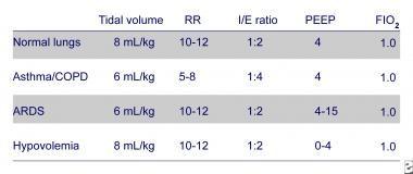 Initial ventilator settings in various disease sta