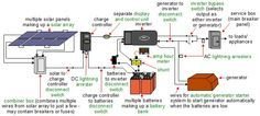 A more complete diagram of an off-grid solar power system.
