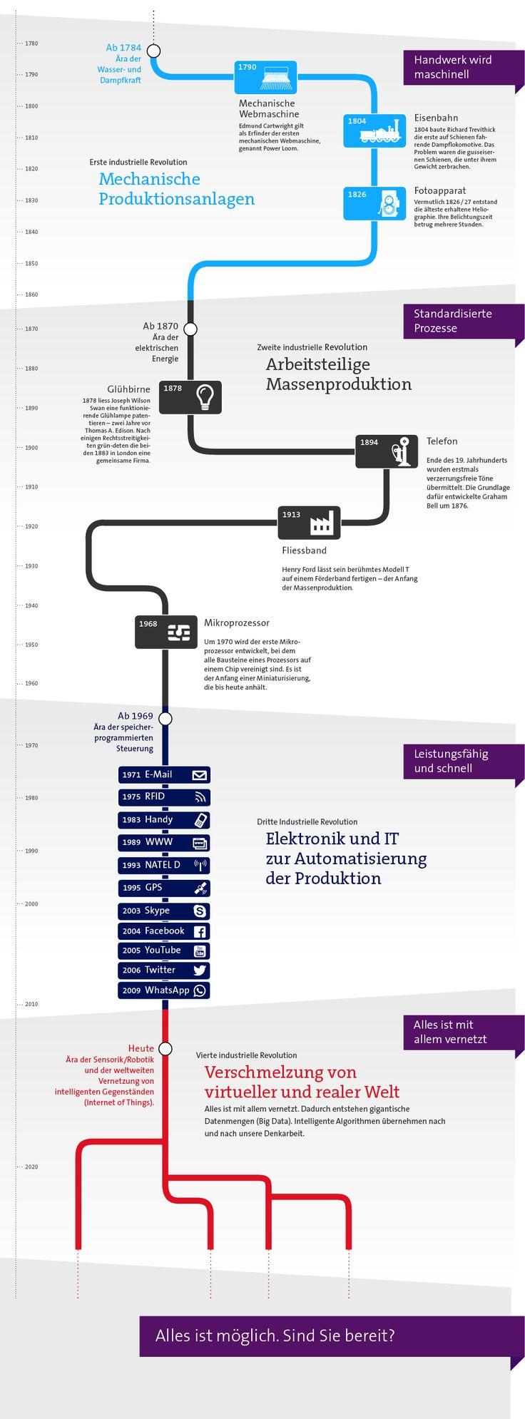 Die vierte industrielle Revolution | Swisscom