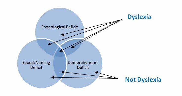 Types of Reading Disabilities #dyslexia