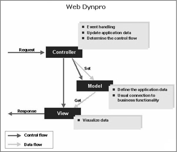 SAP ABAP Web Dynpro #sap #abap, #tutorial, #learning, #beginners, #overview, #environment, #screen #navigation, #basic #syntax, #data #types, #variables, #constants #and #literals, #operators, #loop #control, #while #loop, #do #loop, #nested #loop, #continue, #check, #exit #statement, #decisions, #if, #if….else, #nested #if, #case #control #statement, #strings, #date #and #time, #formatting #data, #exception #handling, #dictionary, #domains, #data #elements, #tables, #structures, #views…