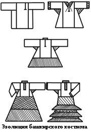 Эволюция башкирского костюма