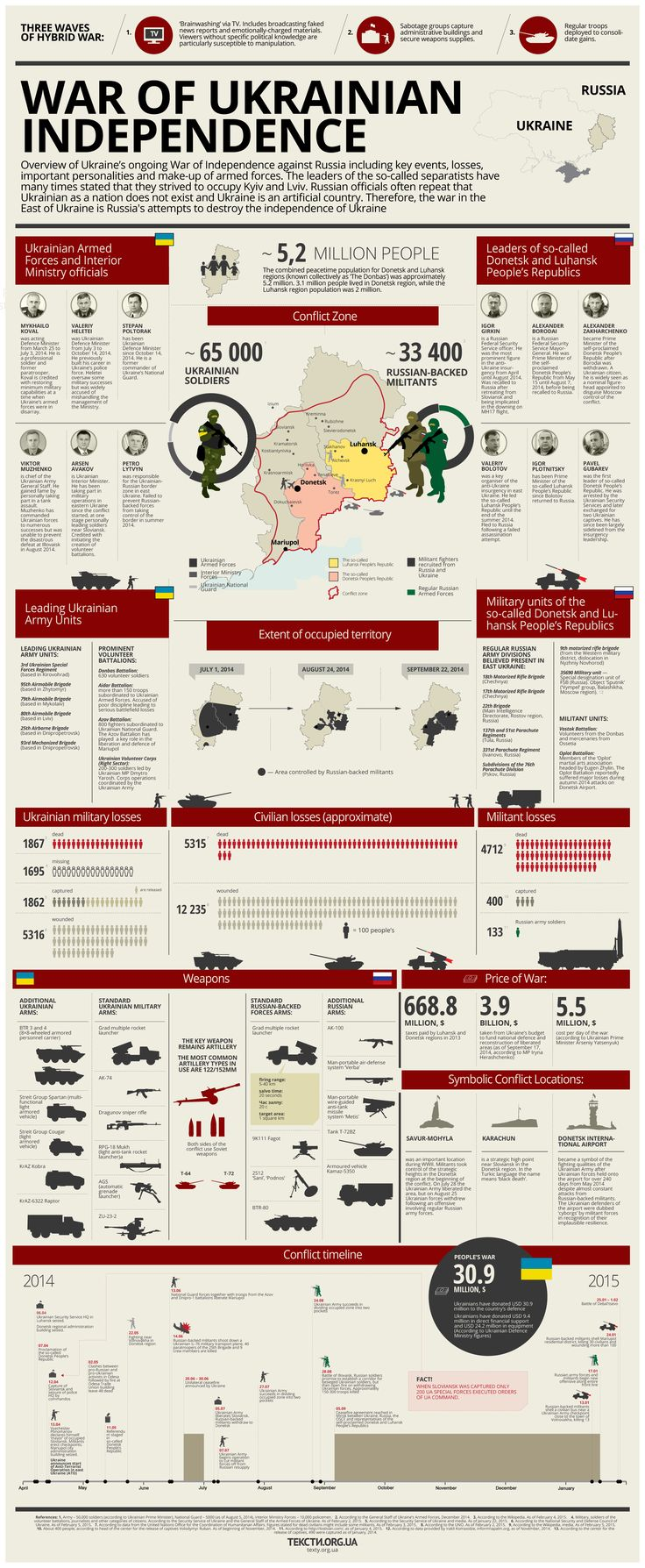 10 months of Ukraine's war for its independence: a summary. CLICK TO ENLARGE