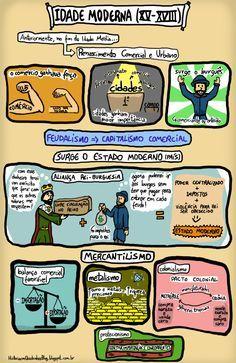 História em Quadrinhos!: Idade Moderna - Estado Moderno e Mercantilismo