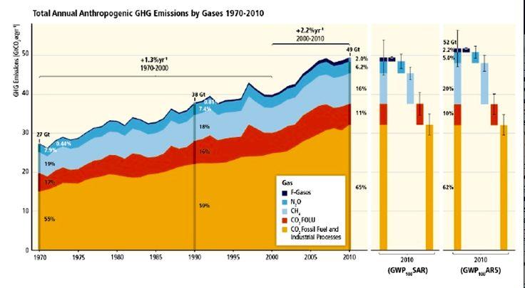 greenhouse gases mitigation emissions - Buscar con Google