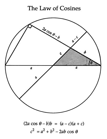 Excellent use of the chord theorem (when two chords intersect each other inside a circle, the products of their segments are equal.