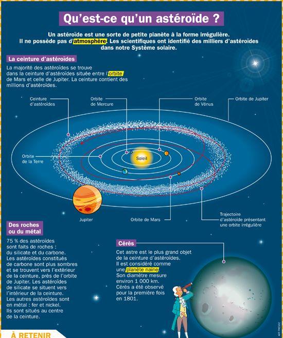 Qu'est-ce qu'un astéroïde?