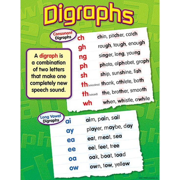 CHART DIGRAPHS