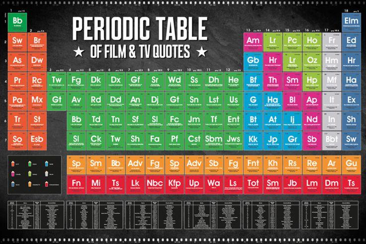 Periodic table of condiments that periodically go bad periodic periodic table of condiments that periodically go bad periodic tables taules peridiques pinterest periodic table and chemistry urtaz Gallery