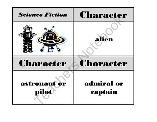 a creative story with a science fiction theme List of science fiction themes this article does not cite any sources please help improve this article by adding citations to reliable sources.