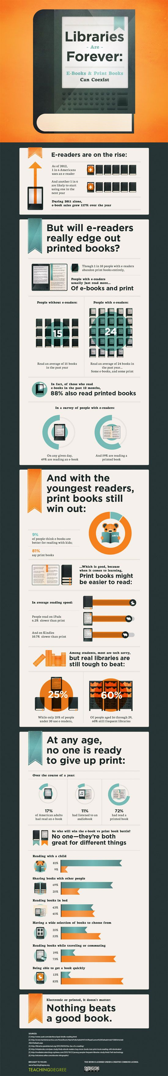 Interesting Statistics On The Coexistence Of Ebooks And Print Books Via  @swissarmylib