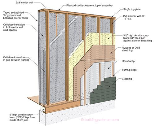 Double Wall Construction Details : High r wall double stud spray foam home ideas