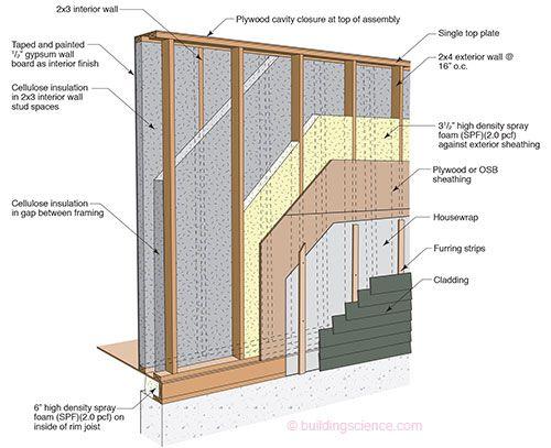 Stud Wall Construction Details : High r wall double stud spray foam home ideas