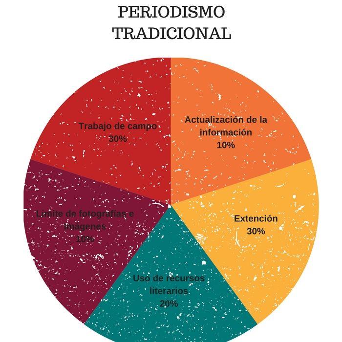 Estas son algunas de las características que predominan en el periodismo tradicional y sus porcentajes de acuerdo al nivel que tienen en cada área.