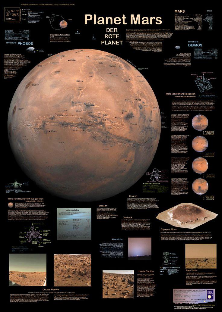 Poster Mars – der rote Planet – Alexandra Schmid
