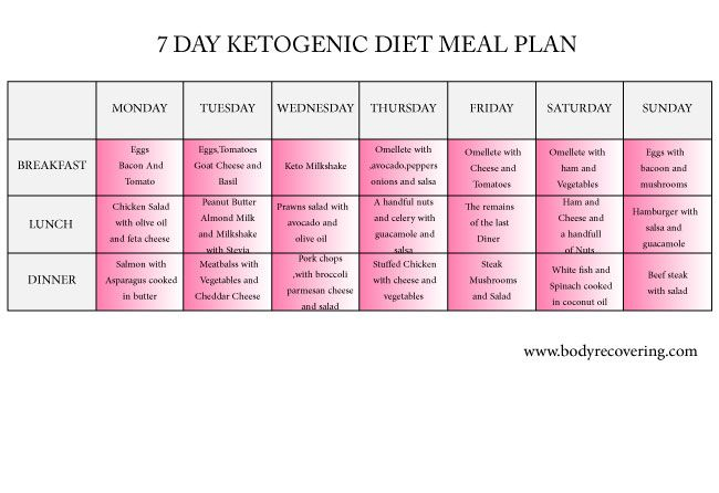 Ketogenic Diet 7 Day Ketogenic Diet Meal Plan Ketogenic Diet Meal Plan Ketogenic Diet Plan