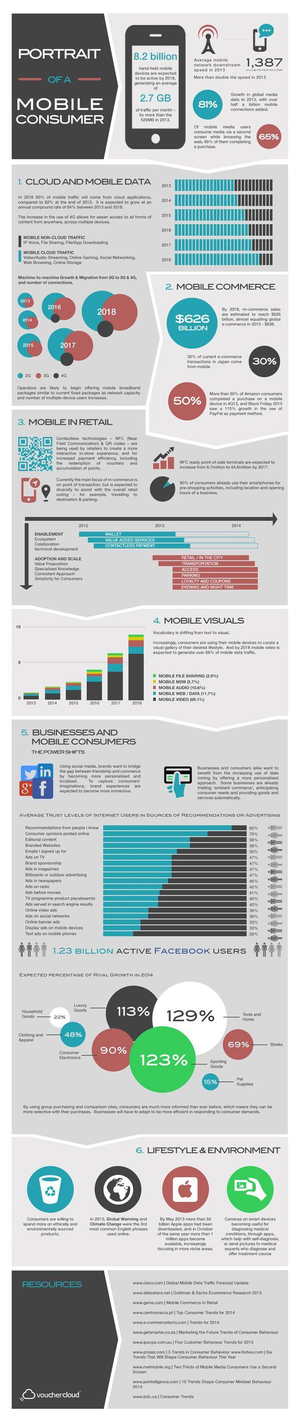 Portrait of a Mobile Consumer | vouchercloud [Infographic]