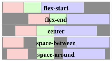 Css, flex box , main axis alignment
