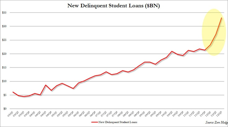 The amount of newly delinquent 30+ day student loan balances