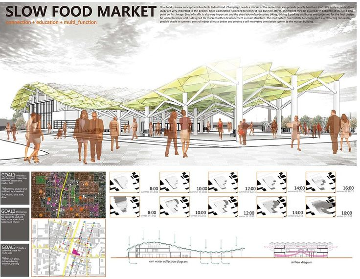 pin by william charles on spring semester food market