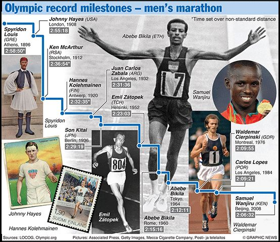Olympics 2012 in infographics: track & field !