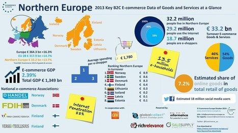 Le marché de l' #ecommerce en #Europe devrait totaliser 36,8 milliards d'euros en 2014