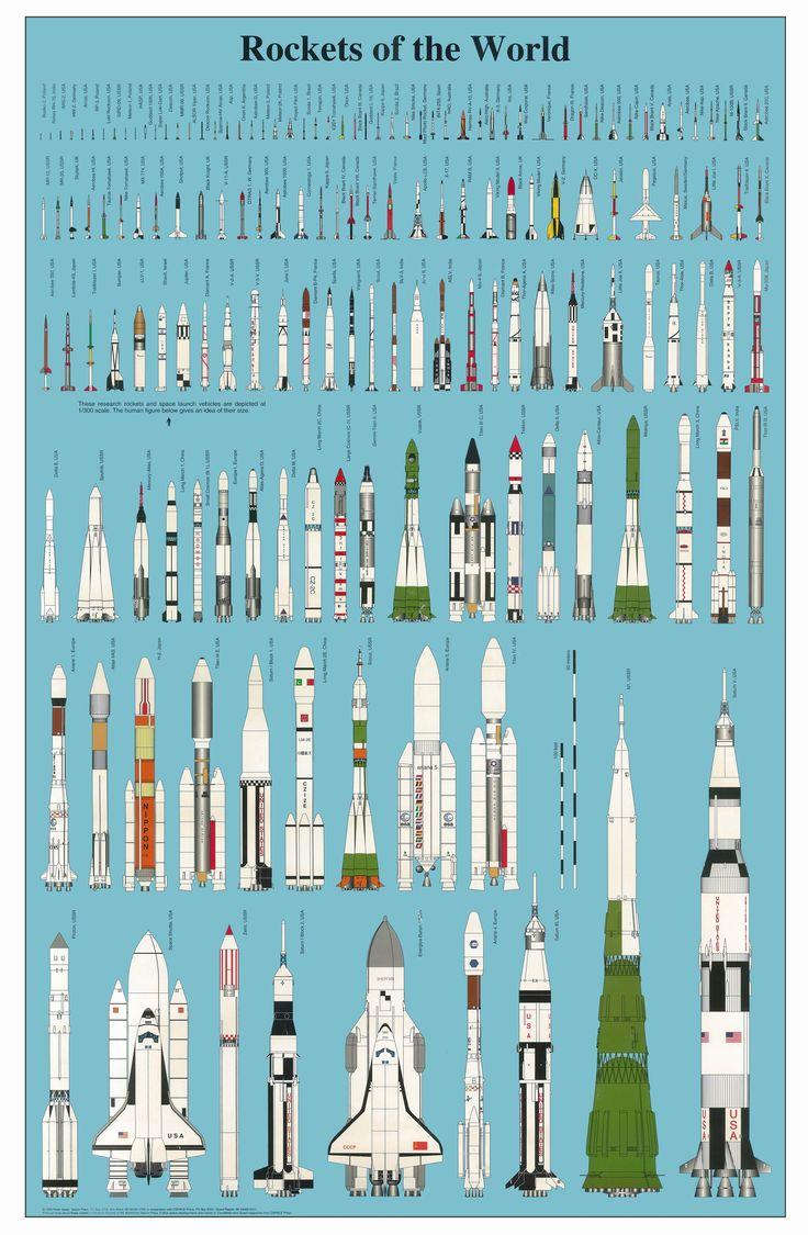 Los cohetes espaciales construidos hasta hoy, en un gráfico a escala
