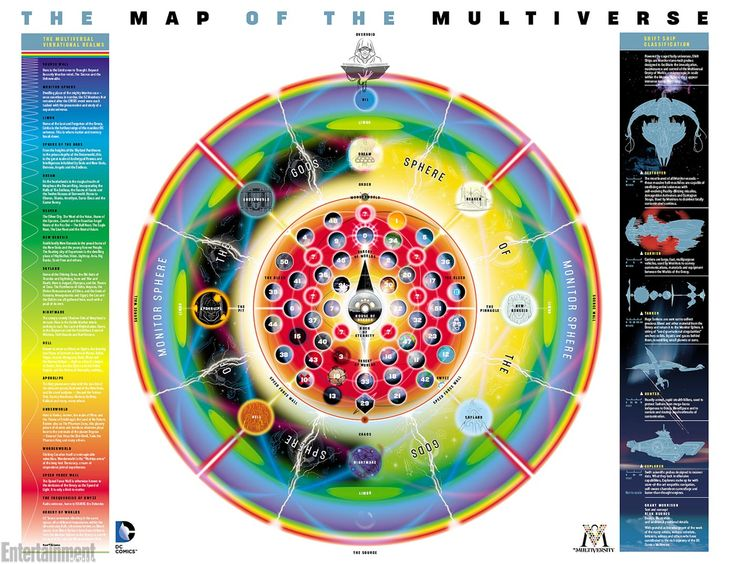 the map has a light and dark side — one side includes light-hearted universes, and the other features grim and gritty worlds. The Sphere of the Gods, which surrounds the Earths, also skews light and dark, with Apokolips in the middle of the dark side, and New Genesis in the middle of the light.