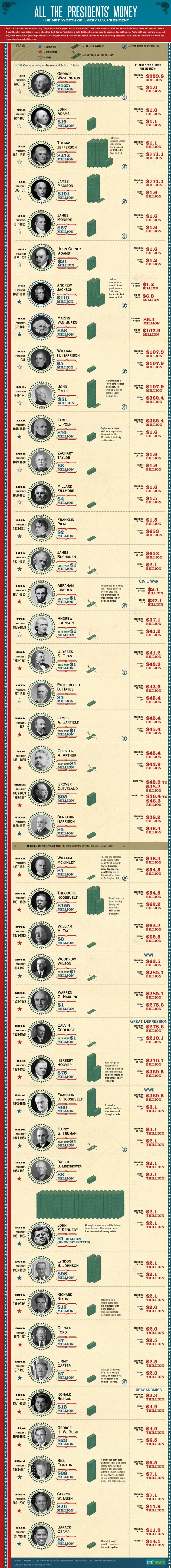 All The Presidents' Money: The Net Worth of Every U.S. President Infographic