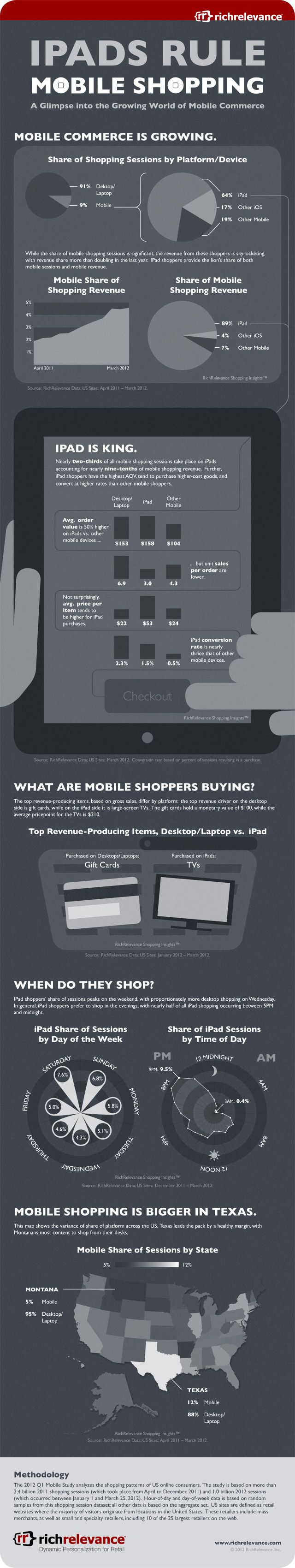 INFOGRAPHIC: New Study Lends Insight Into Shopping Habits of Tablet UsersMobiles Shops, Ipad Rules, Rules Mshop, Rules Mobiles, Social Media, Shops Infographic, Info Graphics, Mobile Commerce, Marketing Infographic