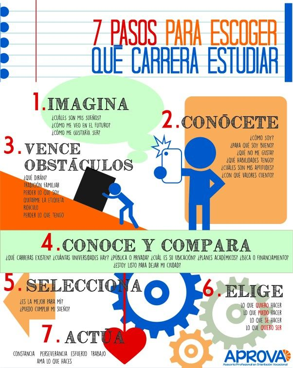 7 pasos para saber qué carrera estudiar