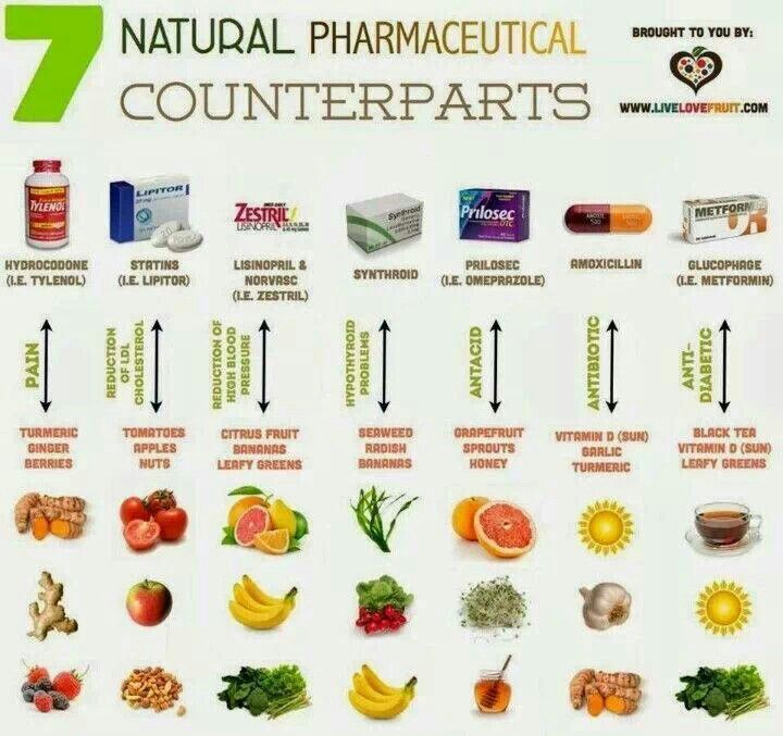 7 Natural Pharmaceutical Counterparts