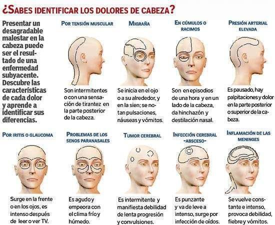 identifica tu dolor de cabeza