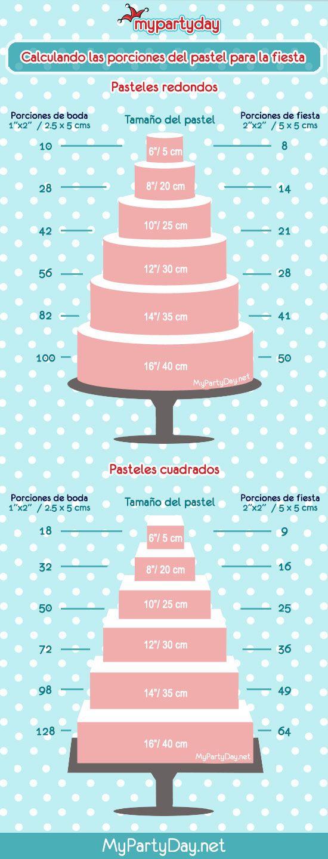 Cómo calcular cuantas porciones tiene un pastel según su tamaño y forma.