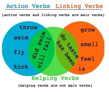 ... linking verbs on pinterest action verbs : List Of Helping Verbs 5th