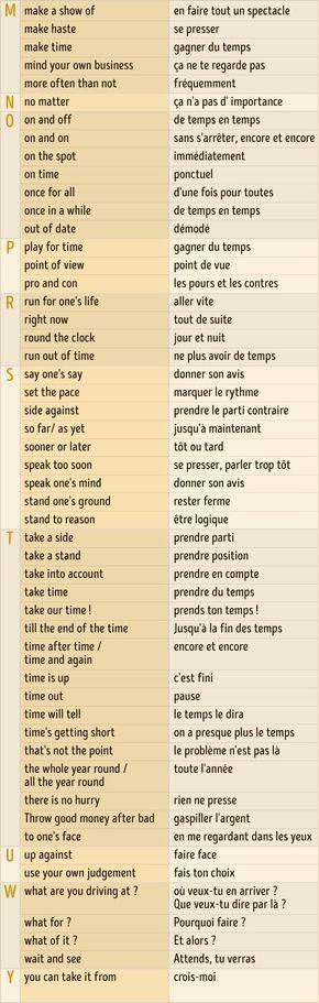 Plus de 150 phrases indispensables pour avoir une dialog en anglais
