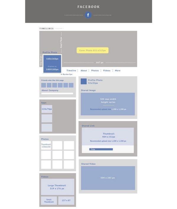 #Medidas de #Facebook #portada