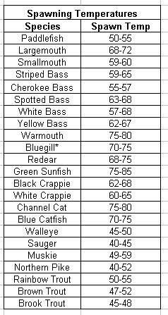 Spawning temperatures for different freshwater fish.: