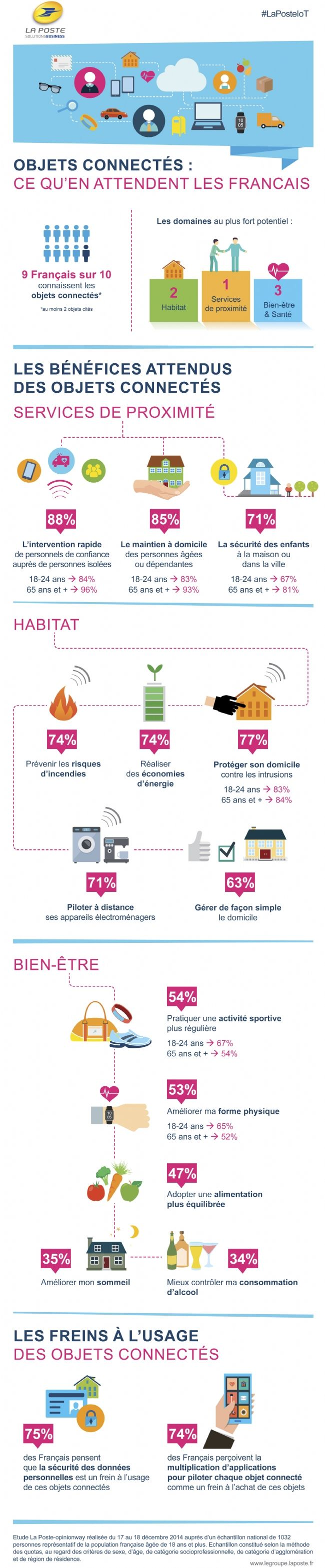 9 Français sur 10 connaissent les objets connectés et peuvent en citer au moins 2, selon l'infographie proposée par La Poste et OpinionWay. Ils sont convaincus des opportunités qu'offrent ces équipements tant pour leur bien-être, la gestion de leur habitat que pour l'amélioration de leur quotidien.