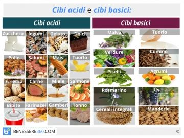 Cibi acidi: quali sono? Elenco degli alimenti acidificanti da evitare