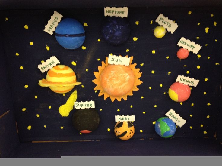 Solar System Research Project Middle School - solar system ...