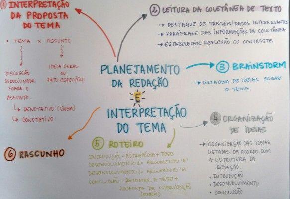 Mapa Mental: Planejamento da Redacao e Interpretacao do Tema