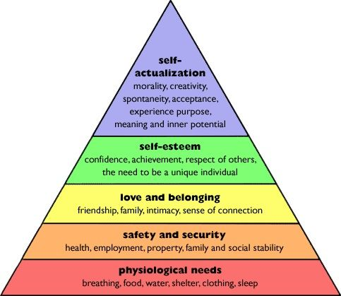 Maslow's Hierarchy of Needs...if I was on the walking dead...I would fight really hard not to become someone who couldn't experience my own highest potential....